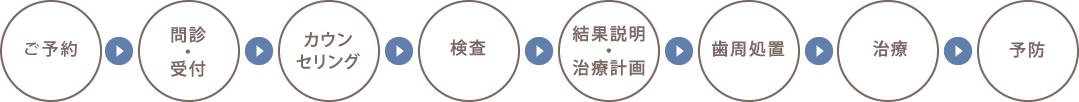 ご予約→ご来院→ヒアリング→診察・診断→カウンセリング→治療のご説明→治療→定期健診